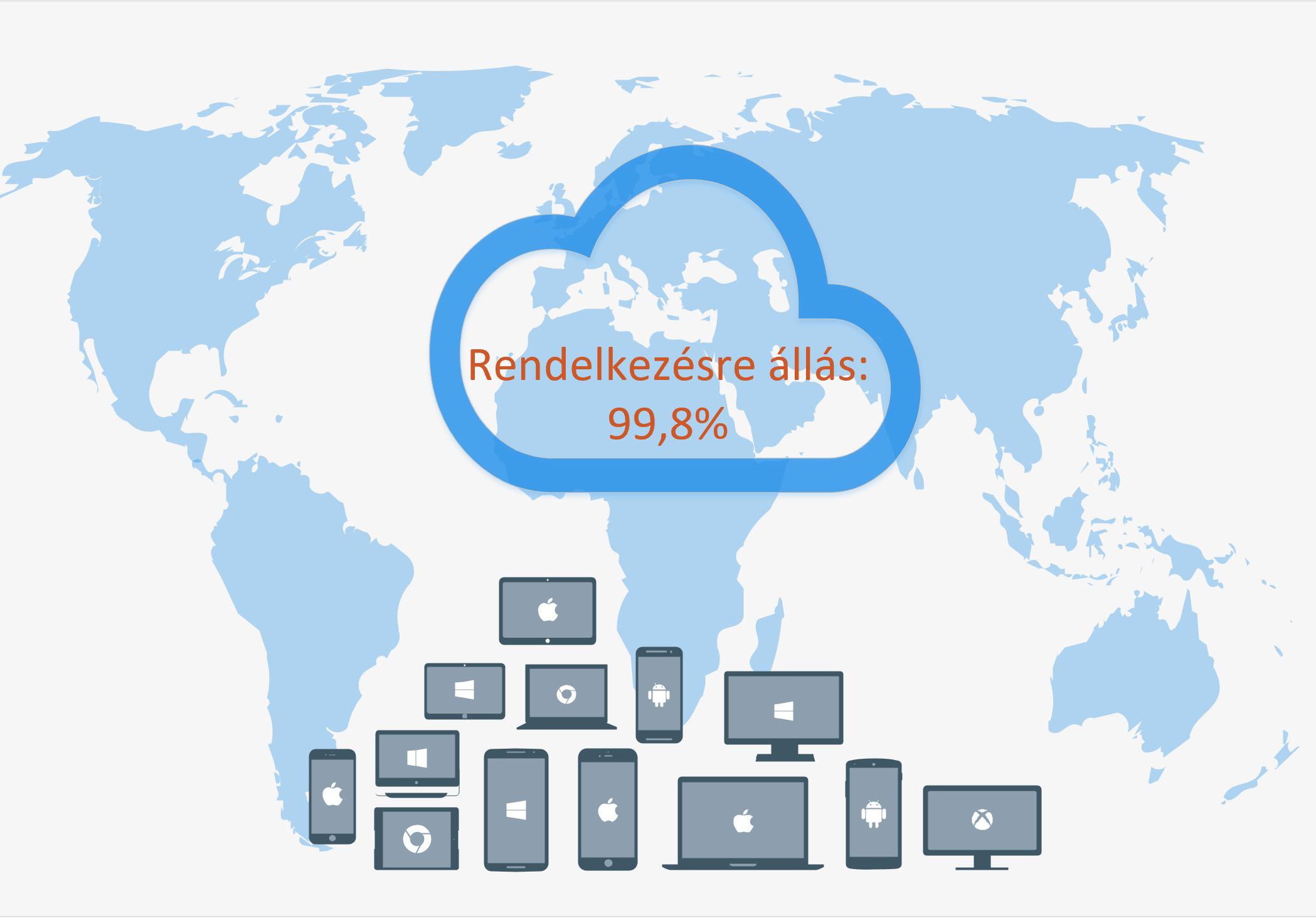AdmiCloud rendelkezésre állás - 99,8%